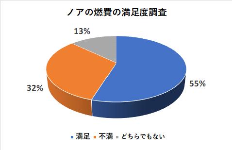 ノアの燃費の満足度調査