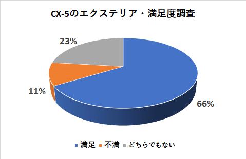 CX-5のエクステリア満足度調査