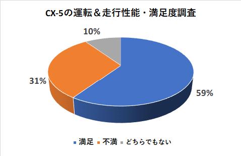 CX-5の運転&走行性能満足度調査