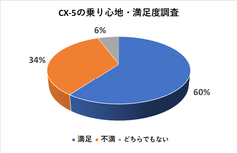 CX-5の乗り心地・満足度調査