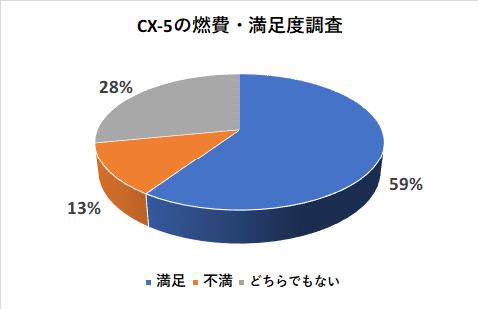 CX-5の燃費・満足度調査