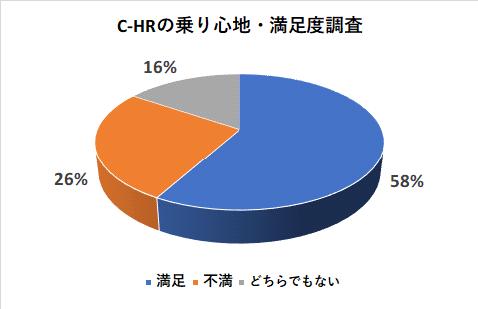 C-HRの乗り心地・満足度調査