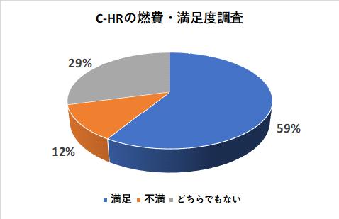 C-HRの燃費・満足度調査