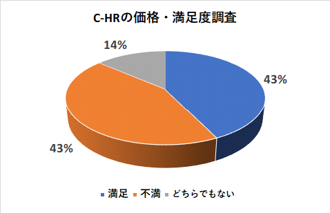C-HRの価格・満足度調査