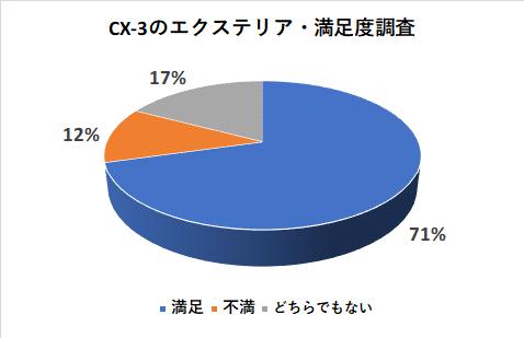 CX-3のエクステリアの満足度調査