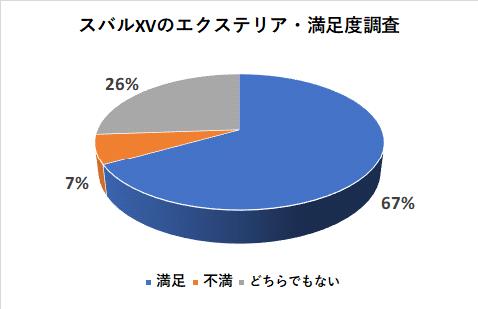 スバルXVのエクステリアの満足度調査