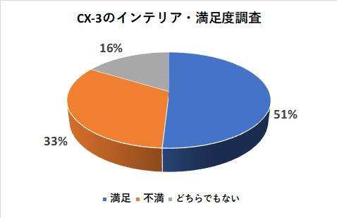 CX-3のインテリアの満足度調査