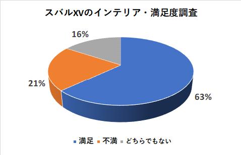 スバルXVのインテリアの満足度調査