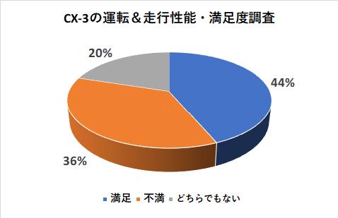 CX-3の運転&走行性能