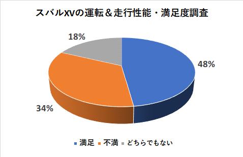 スバルXVの運転&走行性能の満足度調査