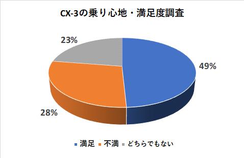 CX-3の乗り心地の満足度調査