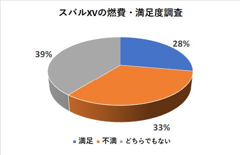 スバルXVの燃費の満足度調査