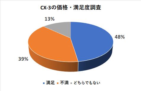 CX-3の価格の満足度調査