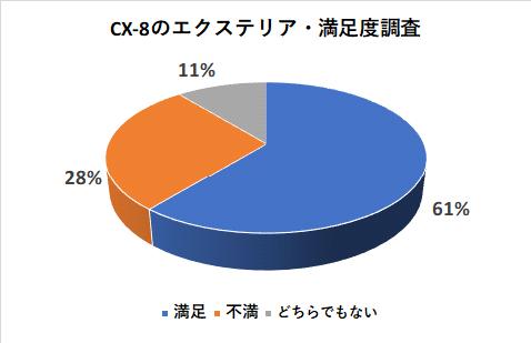 CX-8のエクステリアの満足度調査