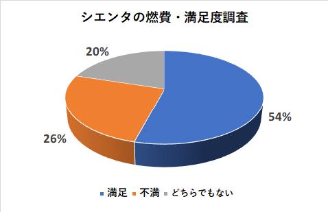 シエンタの燃費の満足度調査