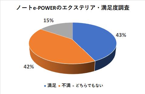 ノートe-POWERのエクステリアの満足度調査
