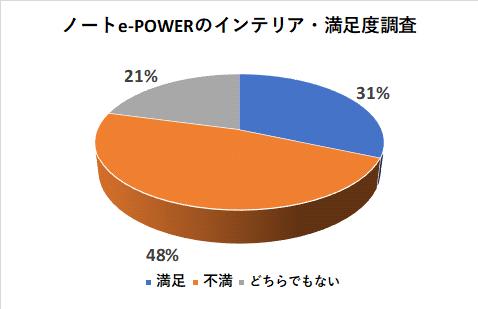 ノートe-POWERのインテリアの満足度調査