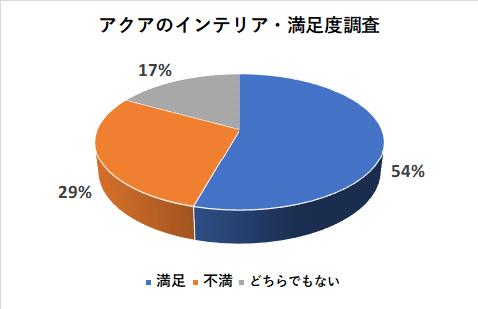 アクアのインテリアの満足度調査