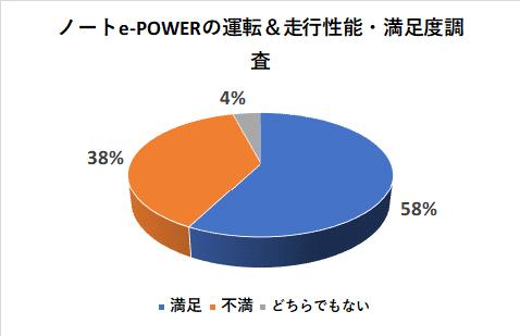 ノートe-POWERの運転&走行性能の満足度調査