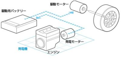 ノートe-POWERの運転&走行性能の口コミ評価・e-POWERシステムの仕組み