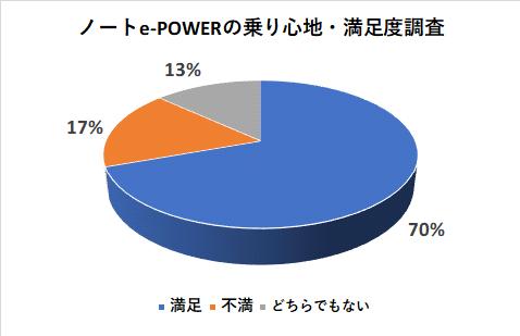 ノートe-POWERの乗り心地の満足度調査