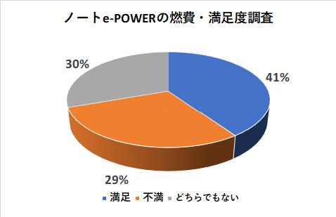 ノートe-POWERの燃費の満足度調査