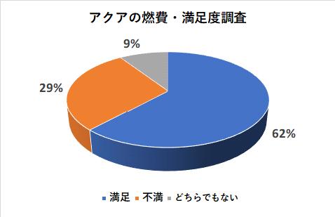 アクアの燃費の満足度調査