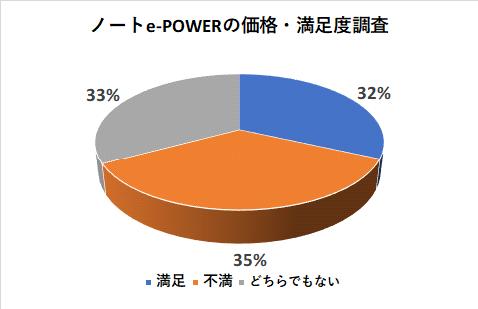 ノートe-POWERの価格の満足度調査