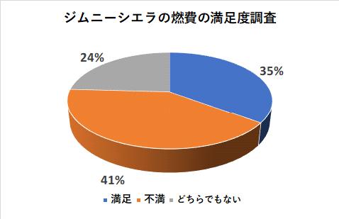 ジムニーシエラの燃費の満足度調査