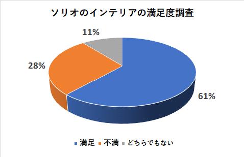 ソリオのインテリアの満足度調査