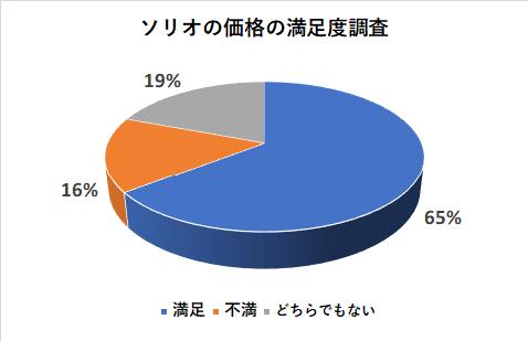 ソリオの価格の満足度調査