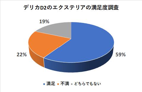デリカD2のエクステリアの満足度調査