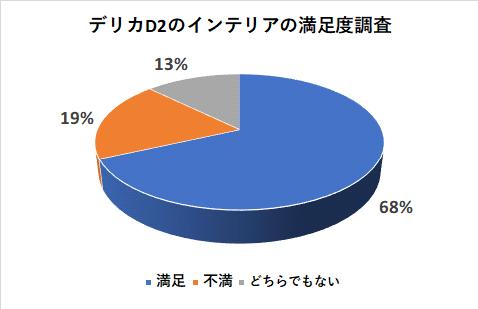 デリカD2のインテリアの満足度調査