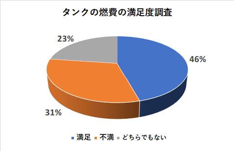 タンクの燃費の満足度調査