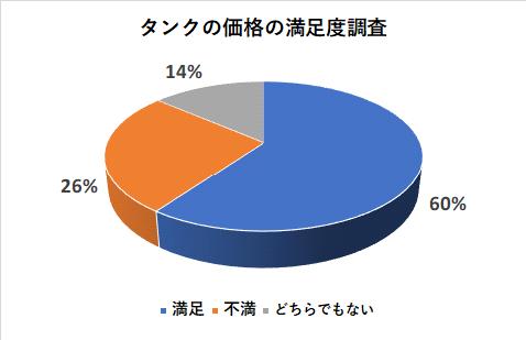 タンクの価格の満足度調査