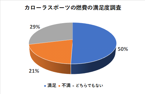 カローラスポーツの燃費の満足度調査