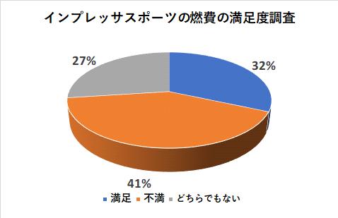 インプレッサスポーツの燃費の満足度調査