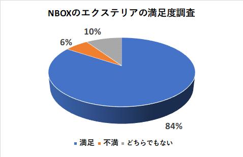 NBOXのエクステリアの満足度調査