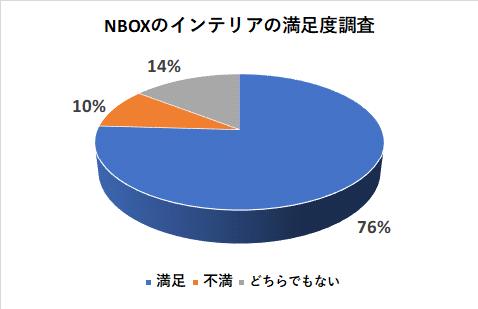 NBOXのインテリアの満足度調査