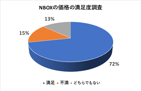 NBOXの価格の満足度調査