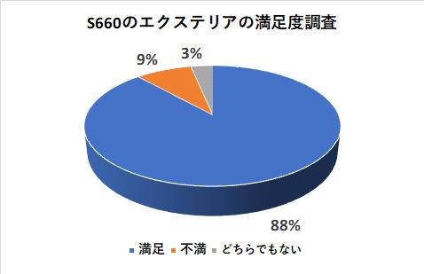 S660のエクステリアの満足度調査