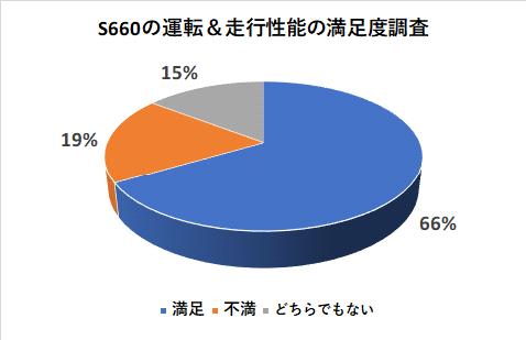 S660の運転&走行性能の満足度調査