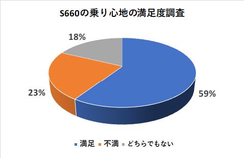 S660の乗り心地の満足度調査