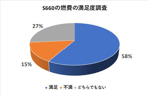S660の燃費の満足度調査