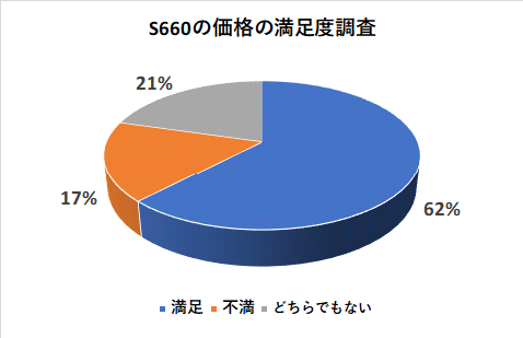 S660の価格の満足度調査