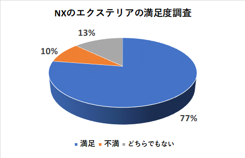 NXのエクステリアの満足度調査