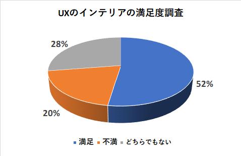 UXのインテリアの満足度調査