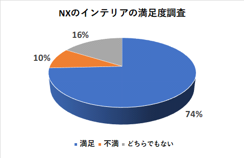 NXのインテリアの満足度調査