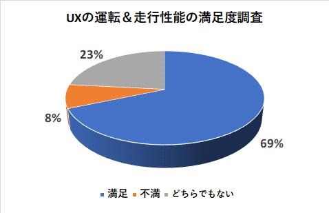 UXの運転&走行性能の満足度調査