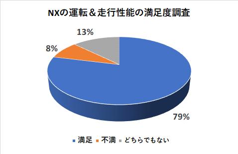 NXの運転&走行性能の満足度調査